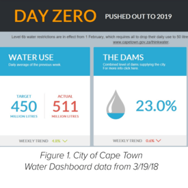 Cape Town Avoids Day Zero