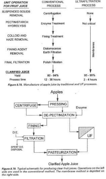faq clarification of fruit apple juice, wiring diagram